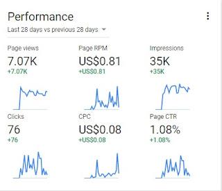 Penghasilan pendapatan Google Adsense, jenis iklan Google Adsense