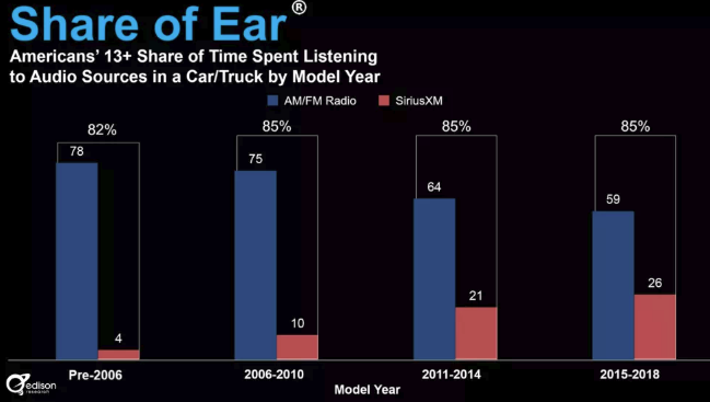 Media Confidential: Traditional Radio Losing TSL In Newer Vehicles