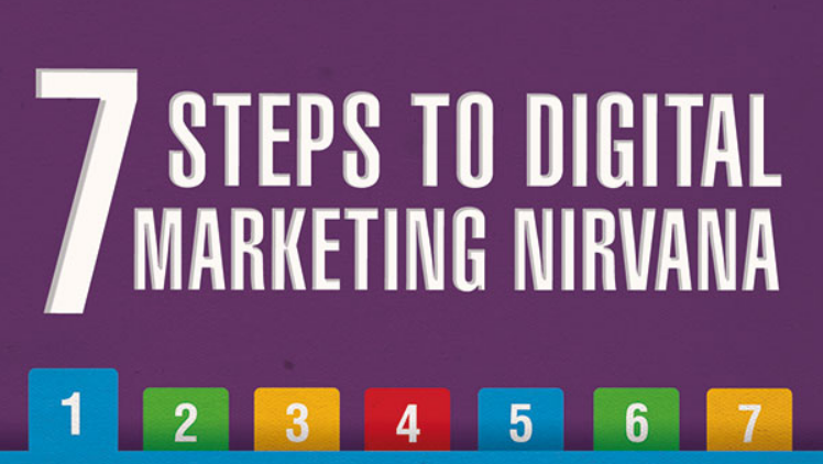 Guidelines and research on how businesses manage and improve digital marketing , infographic