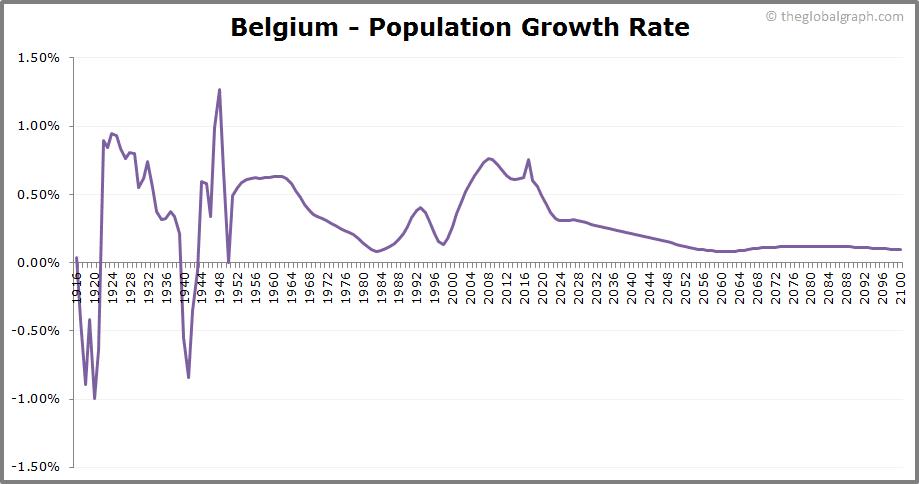 Belgium  Population Growth Rate