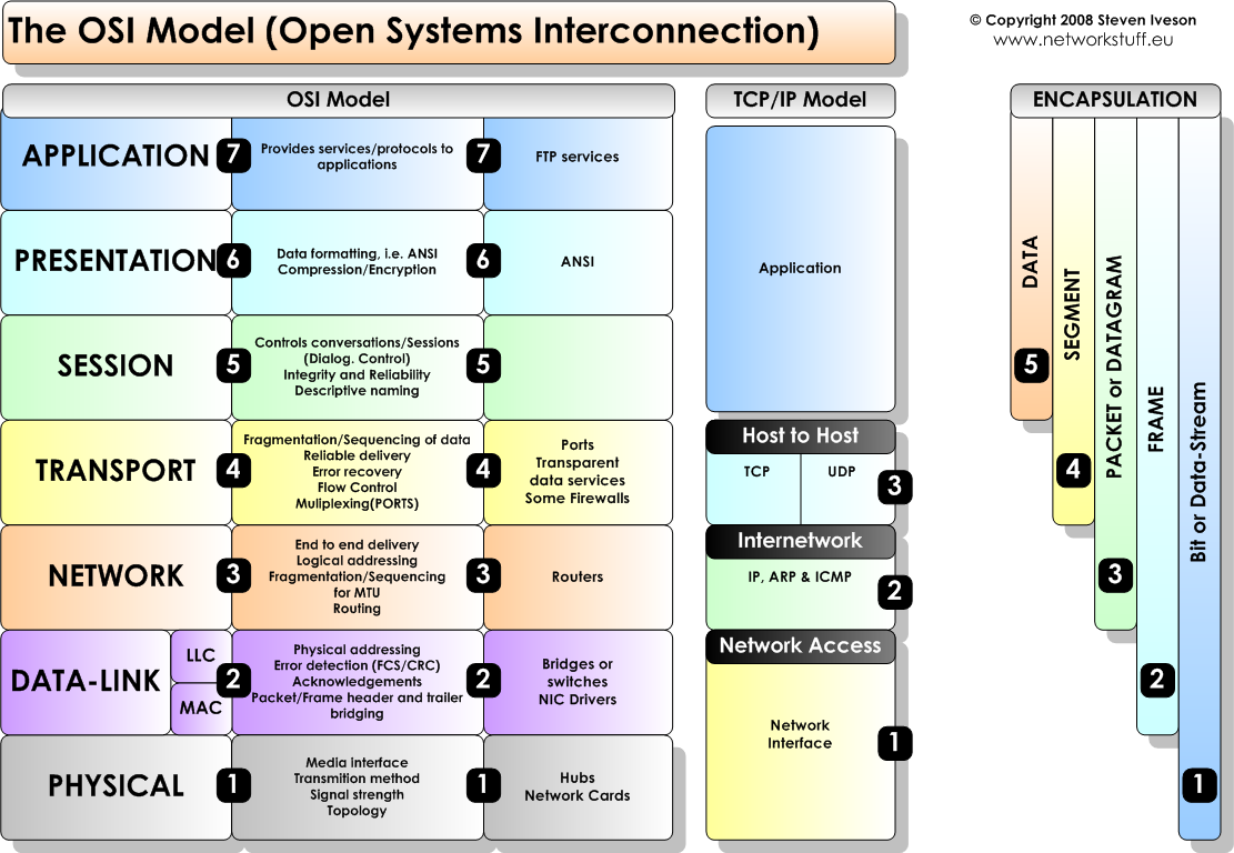 diagram of osi reference model 1973 evinrude ignition switch wiring f5 application delivery fundamentals objective 1 01