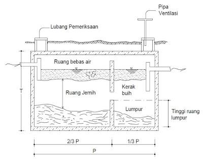 tangki septik, desain septic tank, septic tank konvensional, standar
