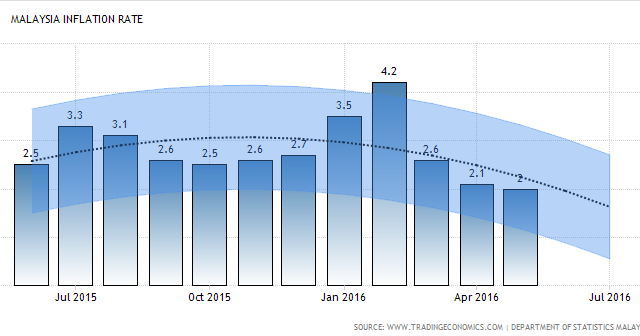 inflation rate in malaysia