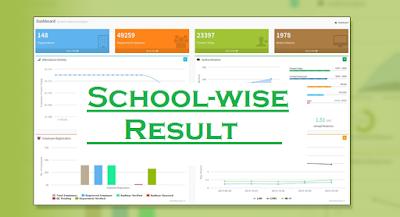 dhse school wise result 2016
