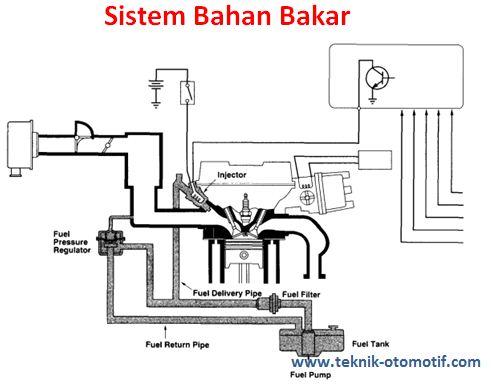 Sistem Sistem Yang Ada Pada Efi Teknik Otomotif Com