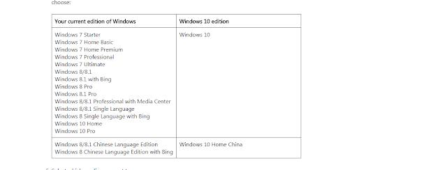 4 طرائق مختلفة لتحميل الويندوز 10 تحديث Fall Creators Update