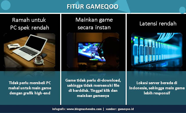 Fitur dan Keunggulan GameQoo