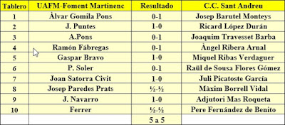 Ronda 1 del campeonato de Catalunya por equipos de 1963
