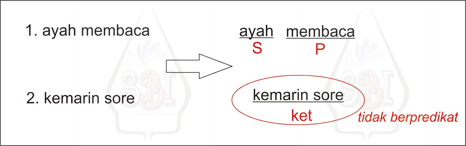 Pengertian Frasa Jenis Frasa Dan Contohnya Seputar Bahasa Indonesia