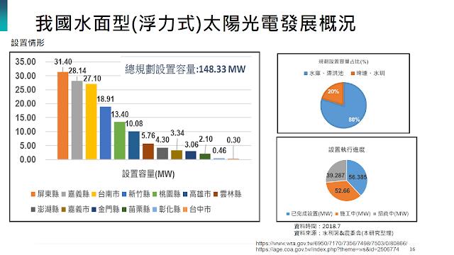 [內部讀書會]20190403_我國水面型(浮力式)太陽光電發展與市場趨勢