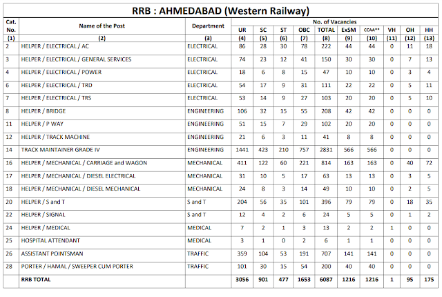 Railway Recruitment Board AHEMADABAD total 6087 Group D Vacancy CEN 2/2018