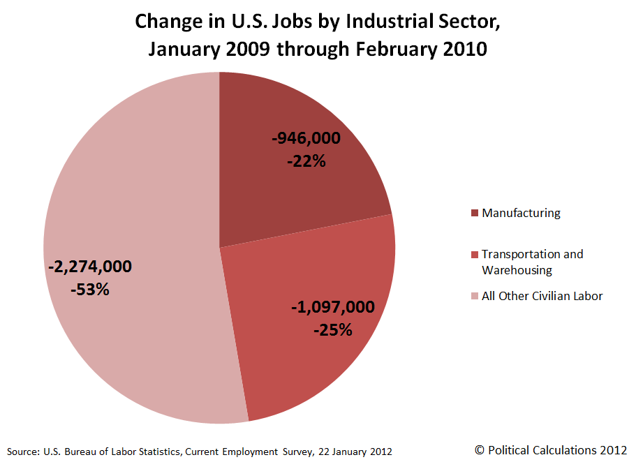 Change in U.S. Jobs by Industrial Sector, January 2009 through December 2011