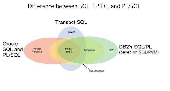 difference between SQL vs T-SQL vs PL/SQL?