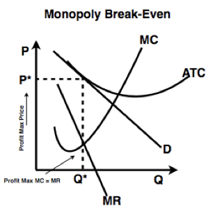 A Monopolist With Its Price Exactly Equal To ATC Notice The Is Just Kissing Demand Curve