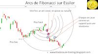 Que sont les arcs de Fibonacci en bourse?