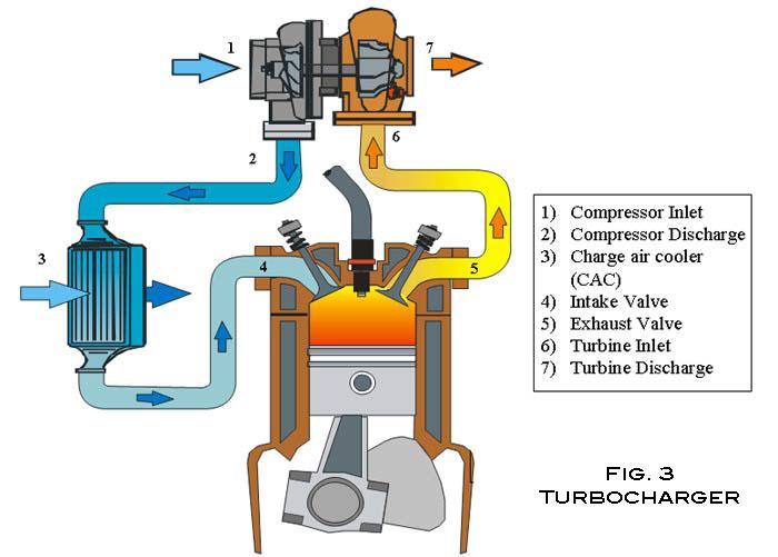 Details about Diesel Marine Aeronautical    engine     Supercharging and Turbocharging Details about