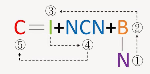 開發暢銷商品公式與流程