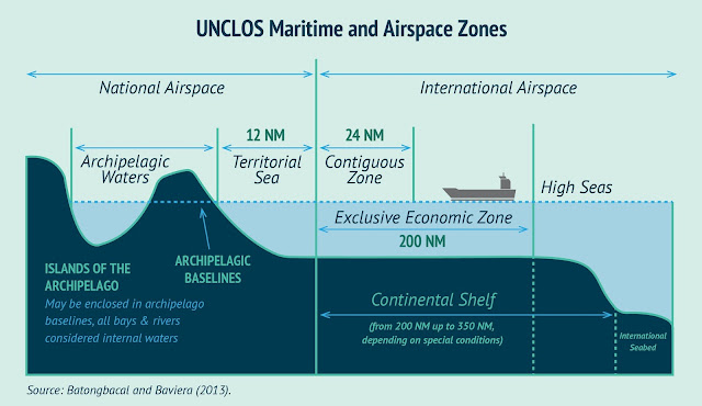 UNCLOS Maritime and Airspace Zones / Source: Batongbacal and Baviera (2013) via AMTI CSIS