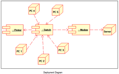 Deployment Diagram   It's mine