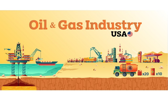 Oil and Gas Industry in the US #infographic