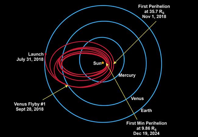 Tu.LaporanPenelitian.com Parker Solar Probe dalam Perjalanan Bersejarah Menyentuh Matahari