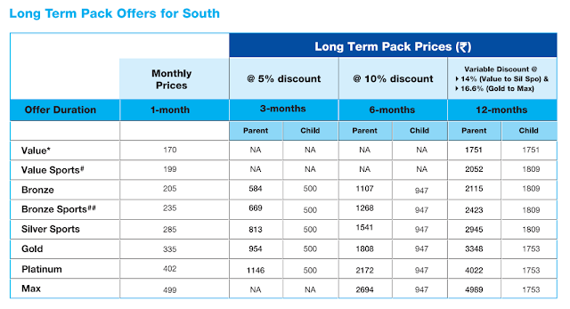 Reliance Digital TV Monthly Pack Price Details - Dthnews.com