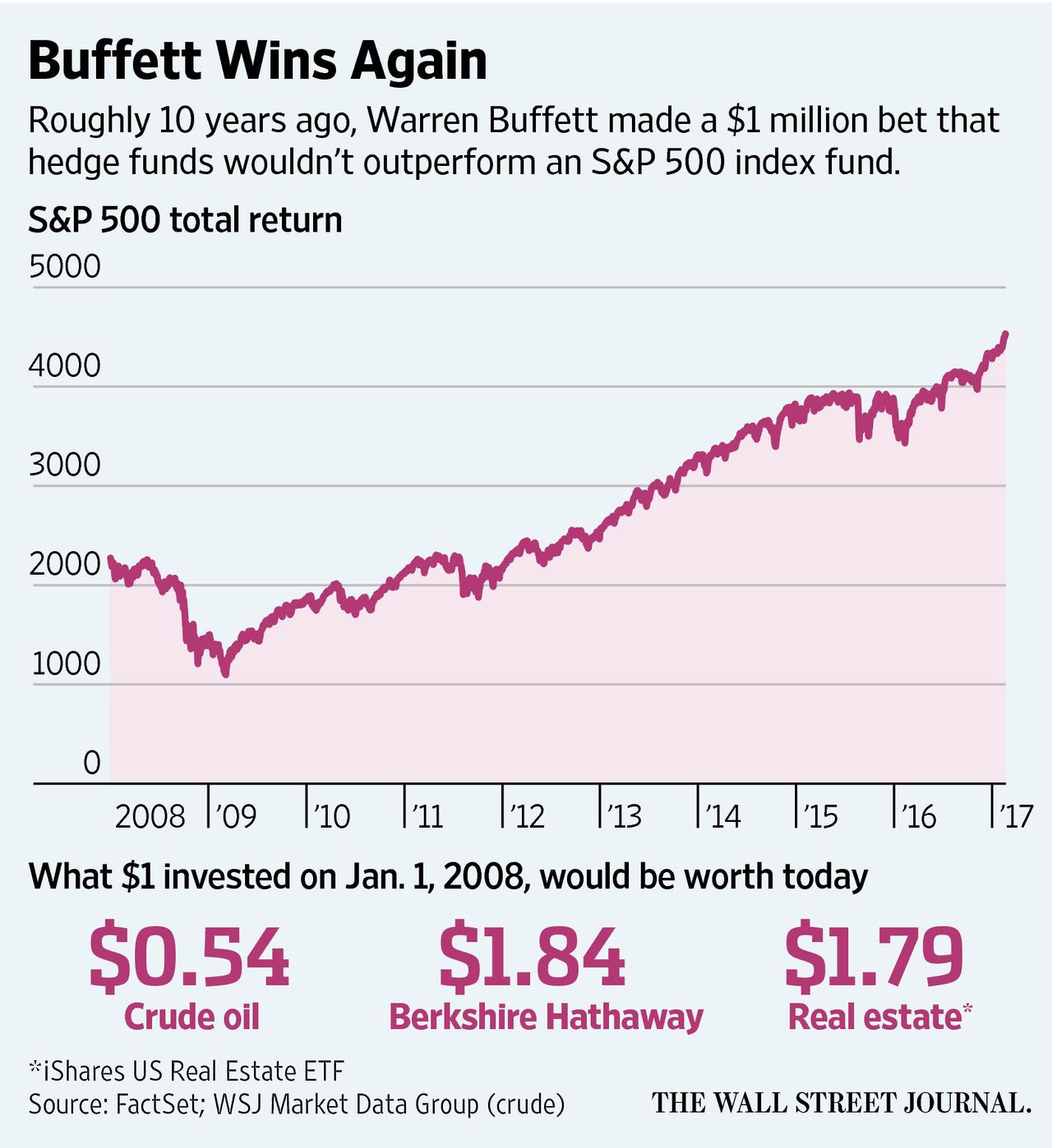 buffett hedge fund bet 2019