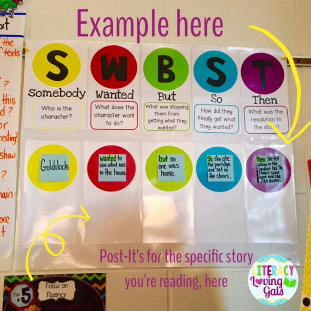 Literacy loving gals september 2016 i have students place our brainstorming post it notes what would i do without post its below the example on the colorful circles in the white area to spiritdancerdesigns Images