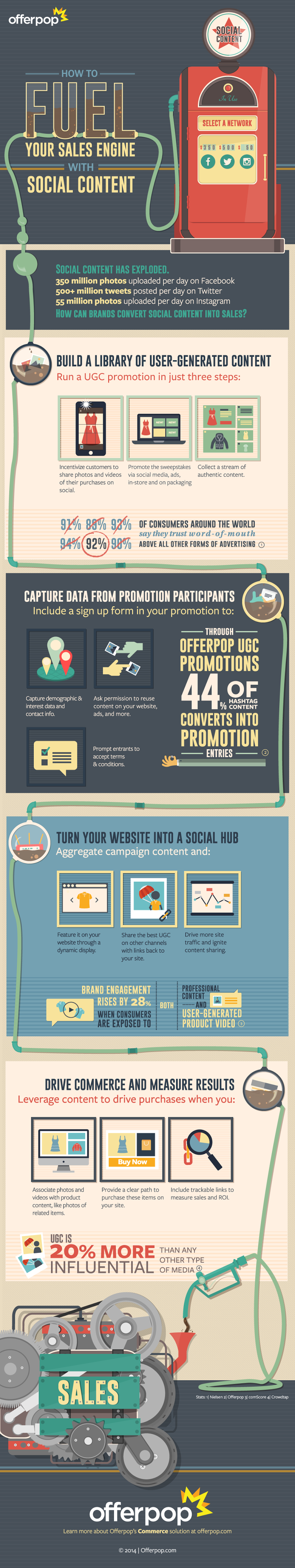 The Strategy for Driving Sales from #SocialMedia Content - #infographic #contentmarketing