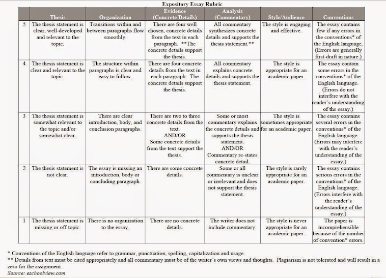 Compare and Contrast Essay Rubric    th Grade
