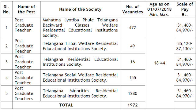 Post Graduate Teachers(1972 Posts) in Residential Educational Institutions Societies