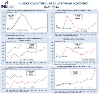 PBI: los Primeros Datos para Mayo