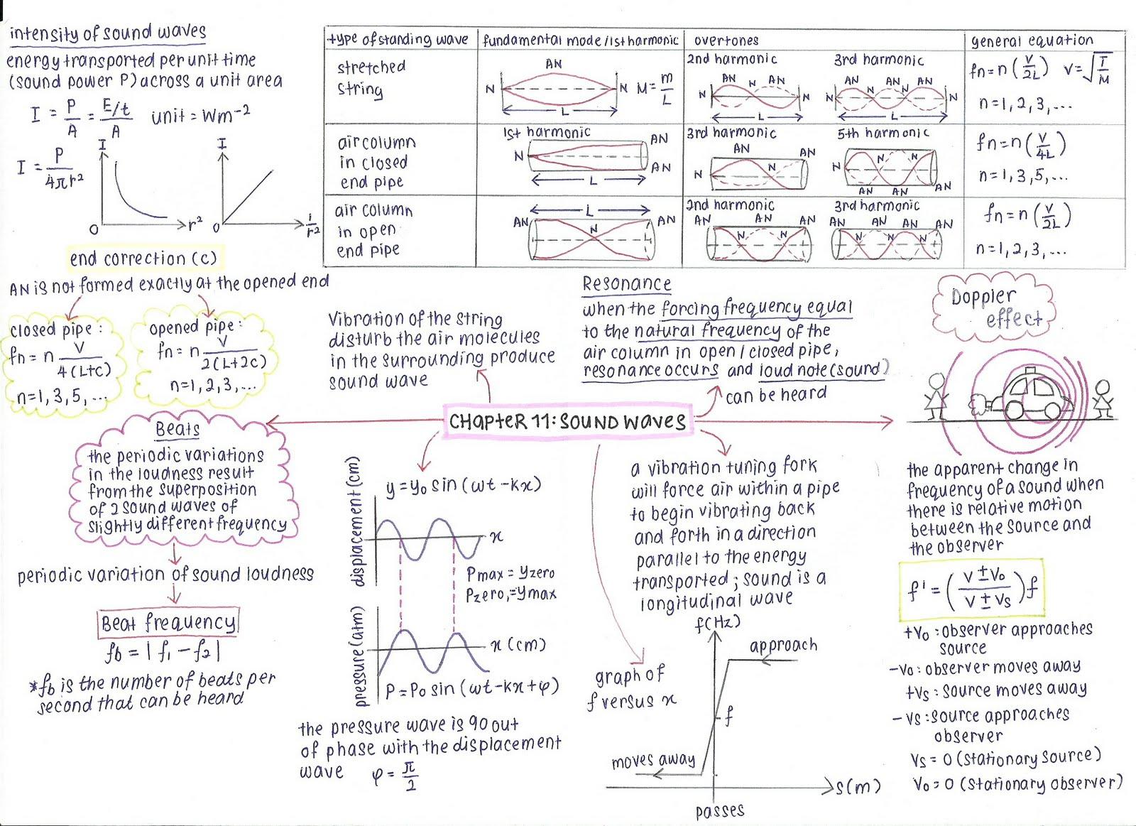 Addy's LiFe as DiYaNa: summary of semester 1 matriculation