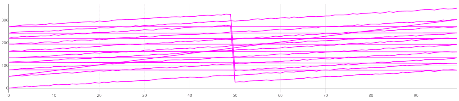 How to Make Plotly Faster with Many Traces? ~ Random Problems