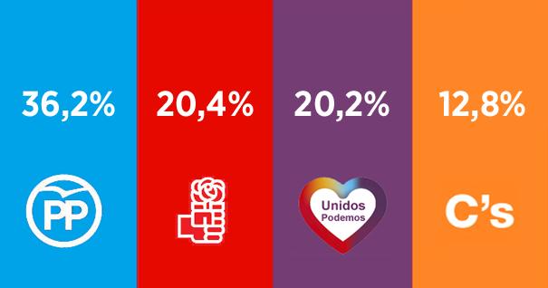 PSOE y Unidos Podemos igualan su intención de voto
