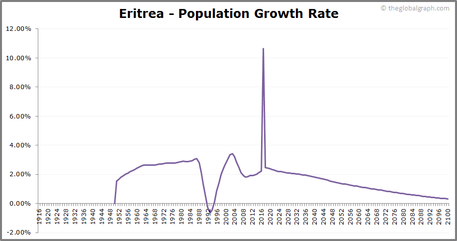 Eritrea  Population Growth Rate
