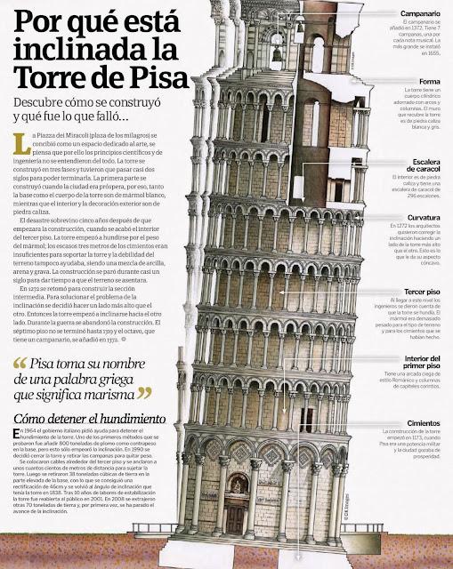 Por qué está inclinada la torre de Pisa