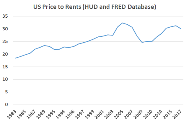Is the US in Another Housing Bubble?