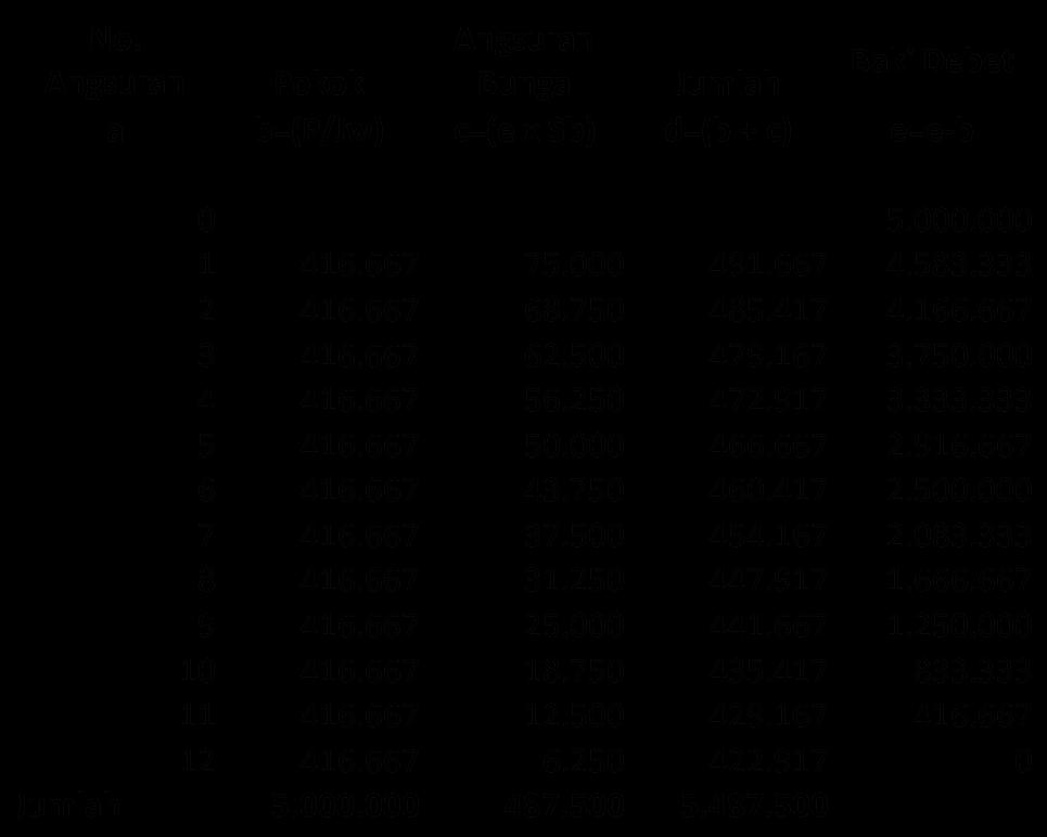 Cara Hitung Suku Bunga Efektif Dan Tabel Angsuran Kreditnya Dengan Excel Poke Bank
