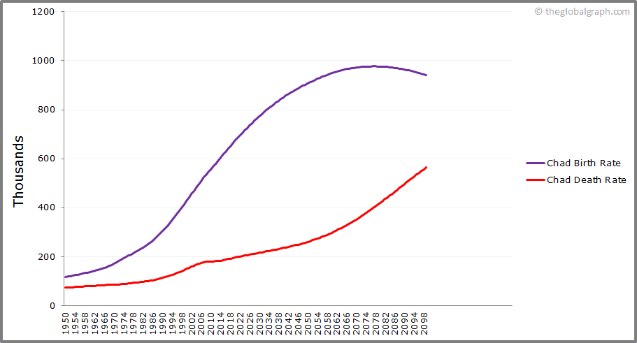 Chad  Birth and Death Rate