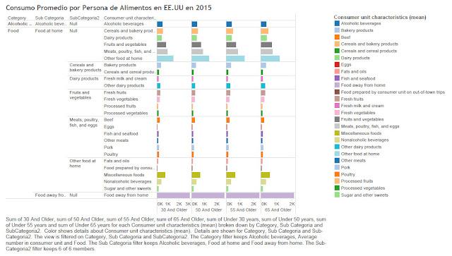 Consumo Promedio por Persona de Alimentos en EE.UU en 2015
