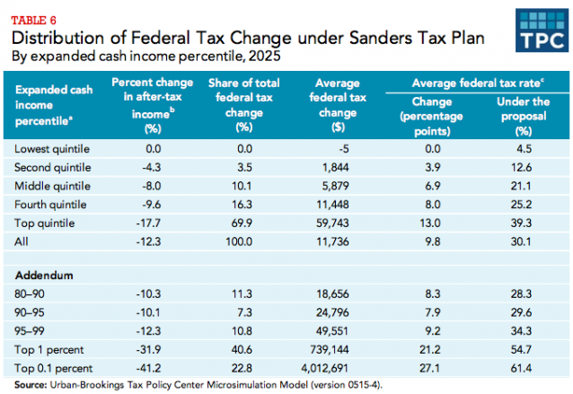 Jobsanger Bernie Sanders Would Raise Taxes On 80 Of All