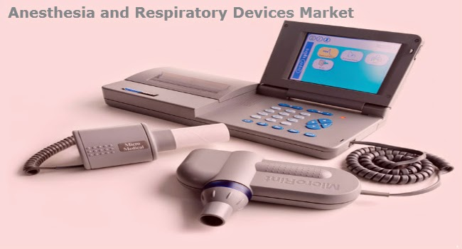 Anesthesia and Respiratory Devices Market