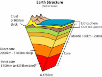 Earth Core Diagram