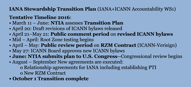 IANA Stewardship Transition Tentative Timeline