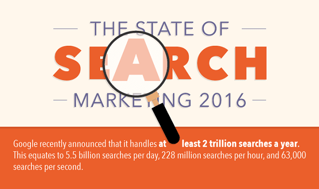 The State of Search Marketing 2016