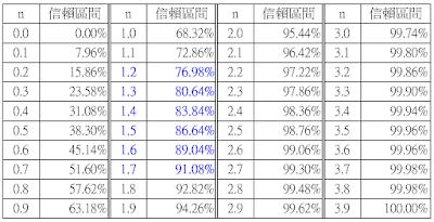 由隱含波動率推算未來波幅-標準差&信賴區間