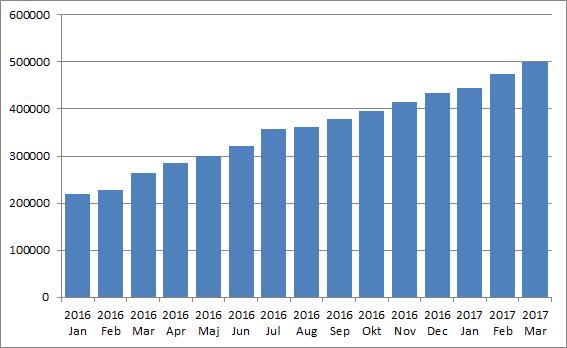 Portföljutveckling Utdelningsstugan Mars 2017