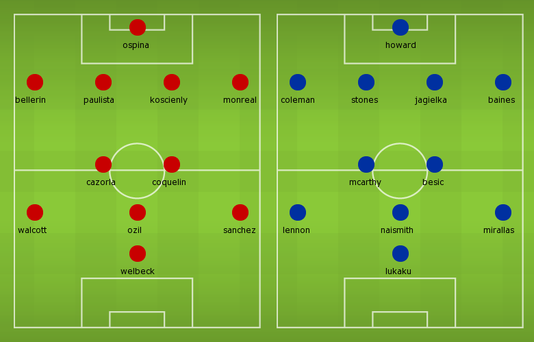 Possible Line-ups, Stats, Team News: Arsenal vs Everton
