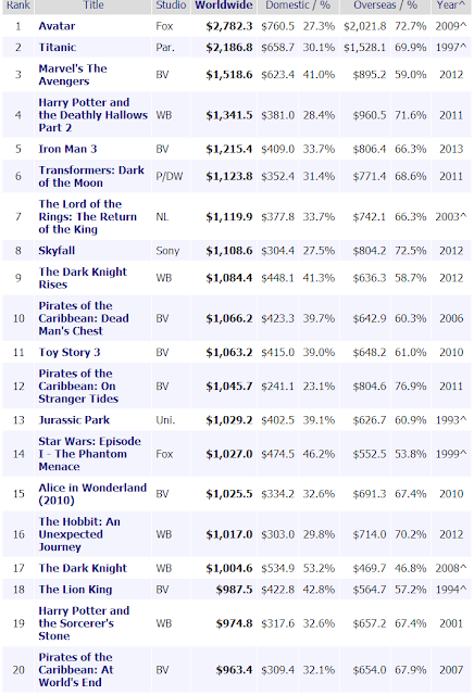 highest grossing films in history